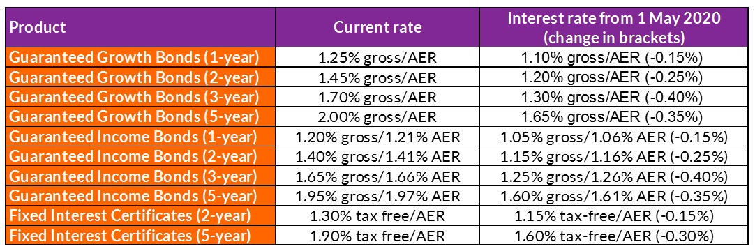 Table of National Savings and Investments rate changes