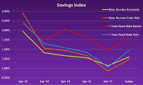 Savings Index